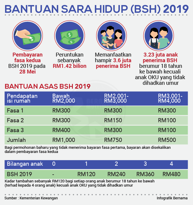 Cost Of Living Aid 2019 Prime Minister S Office Of Malaysia