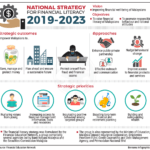 National Strategy for Financial Literacy 2019-2023