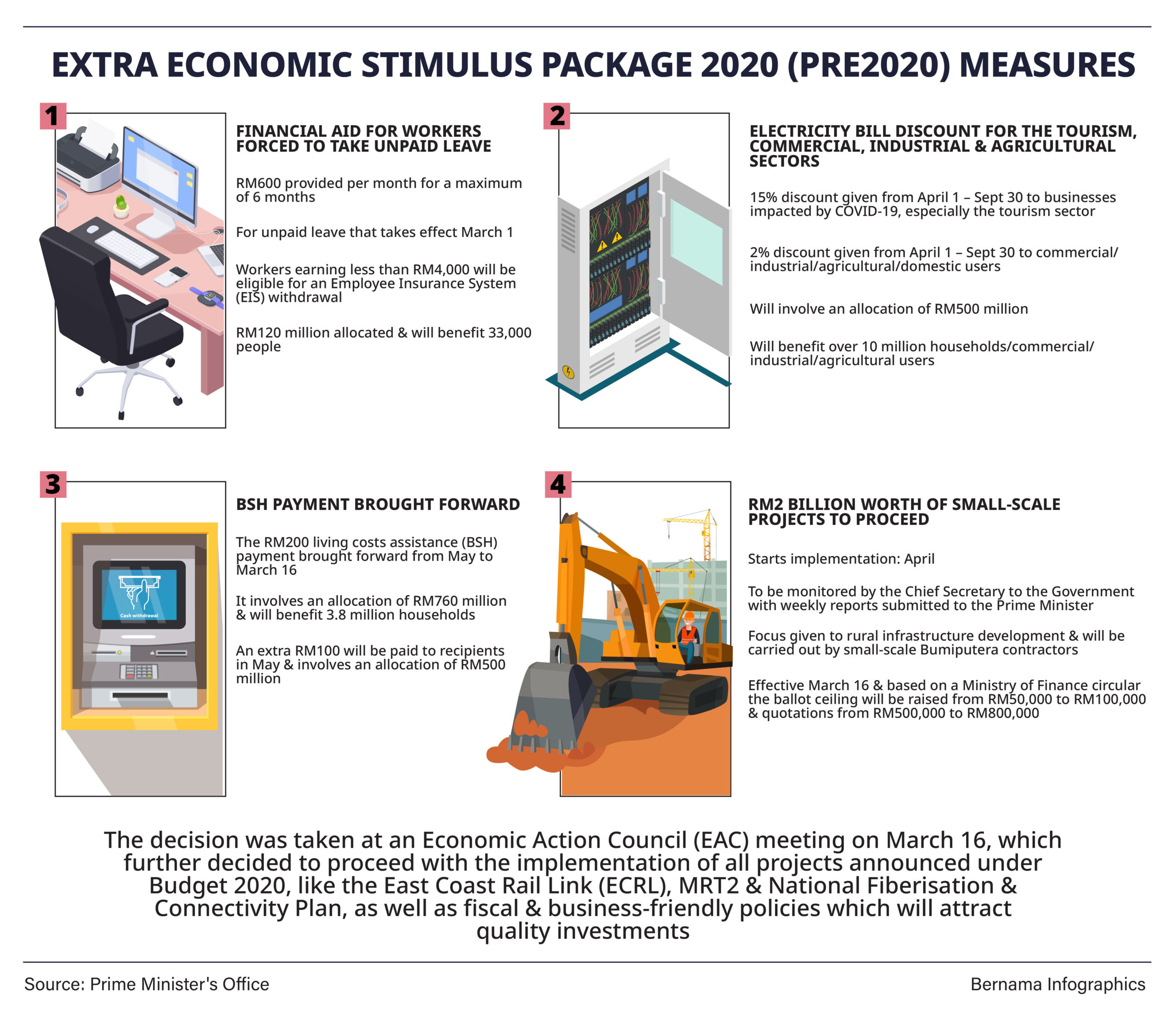 Extra Economic Stimulus Package 2020 Pre 2020 Measures Prime Minister S Office Of Malaysia